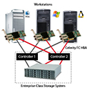 High-Availability FibreChannel Multipathing Solution