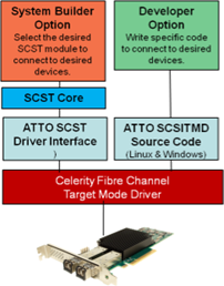 Celerity Fibre Channel Target Mode Driver