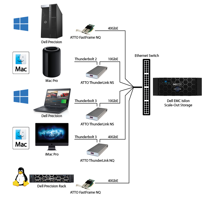 EMC Isilon Arista Solution Topology