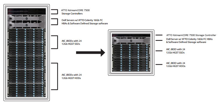 HGST UltraStar Topology