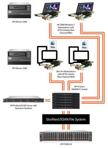 Hpe Msa Evl 3par Storage Array Solutions Atto