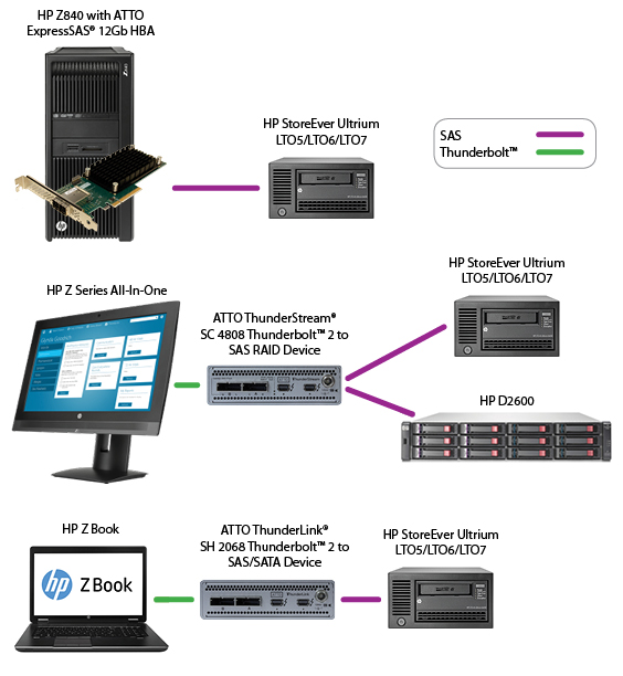 HPE StorEver Solution Topology