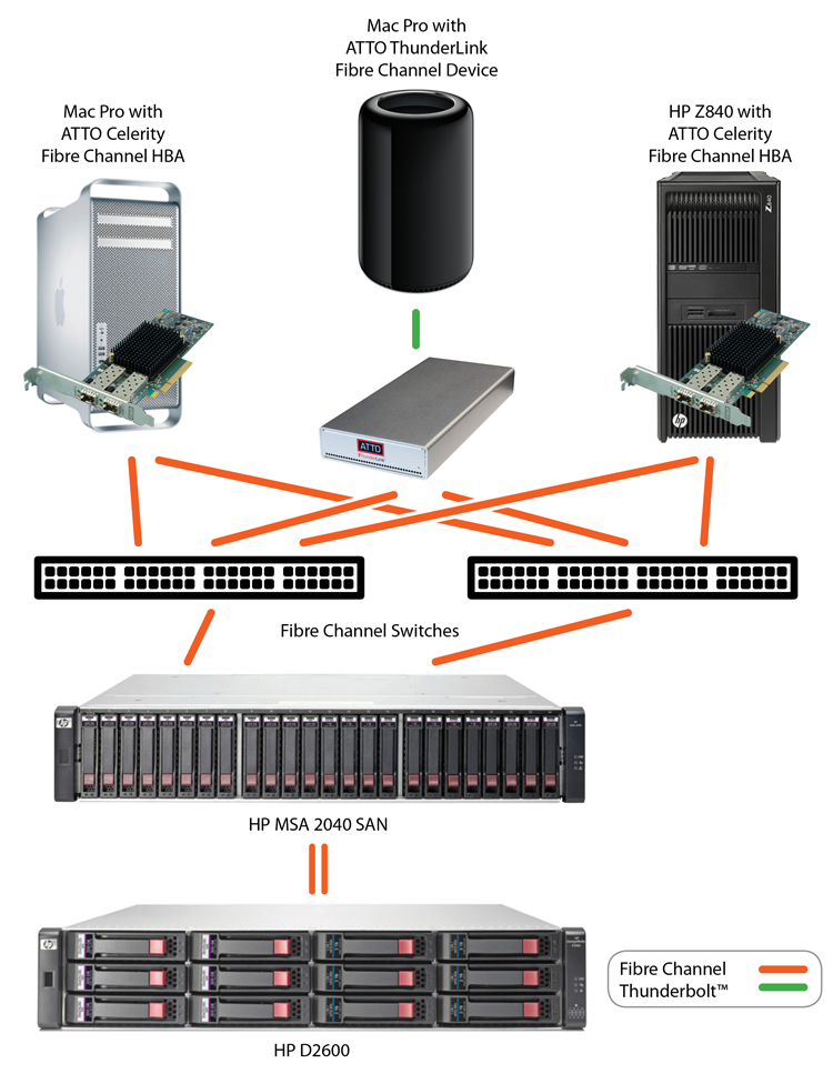 HPE Solution Topology