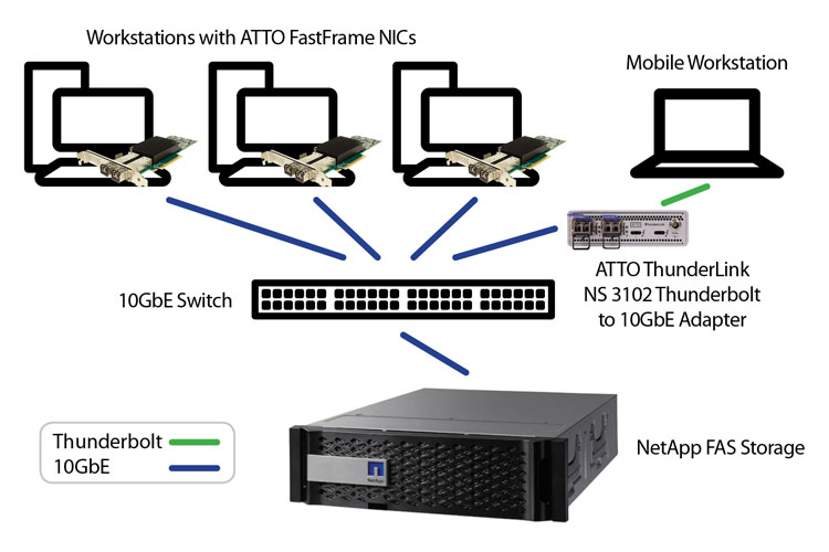 NetApp Solution Topology