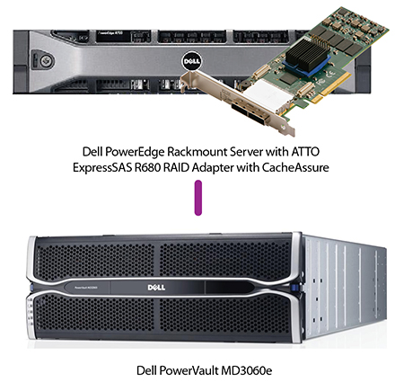 Dell PowerVault Topology