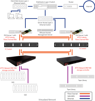 VMware Fibre Channel HBAs